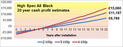 Jan-2013-All-Black-High-spec-profit-graph