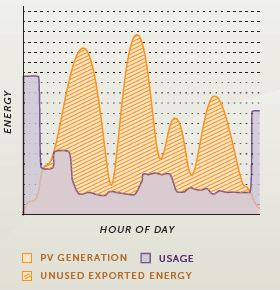 generation and consumption levels without Immersun